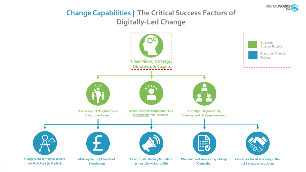 Clear vision and digital strategy sits at the top of the change pyramid