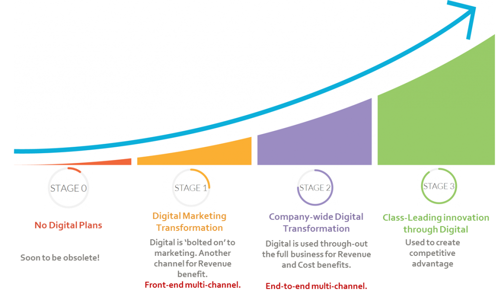 What is digital transformation: the digital transformation curve