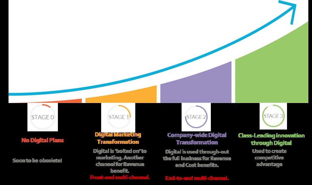 What is digital transformation: the digital transformation curve