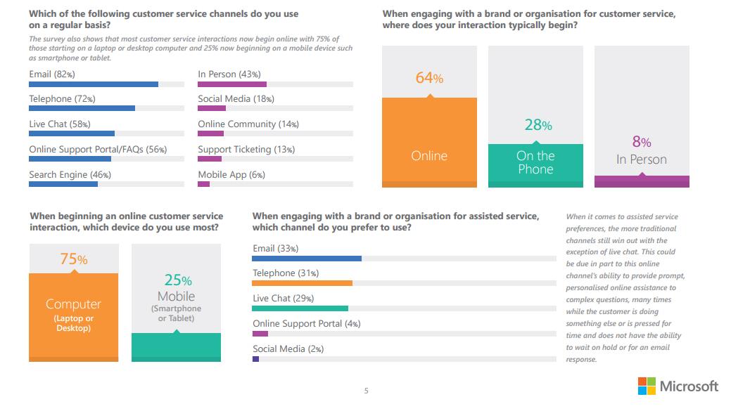 2015 U.K. State of Multichannel Customer Service