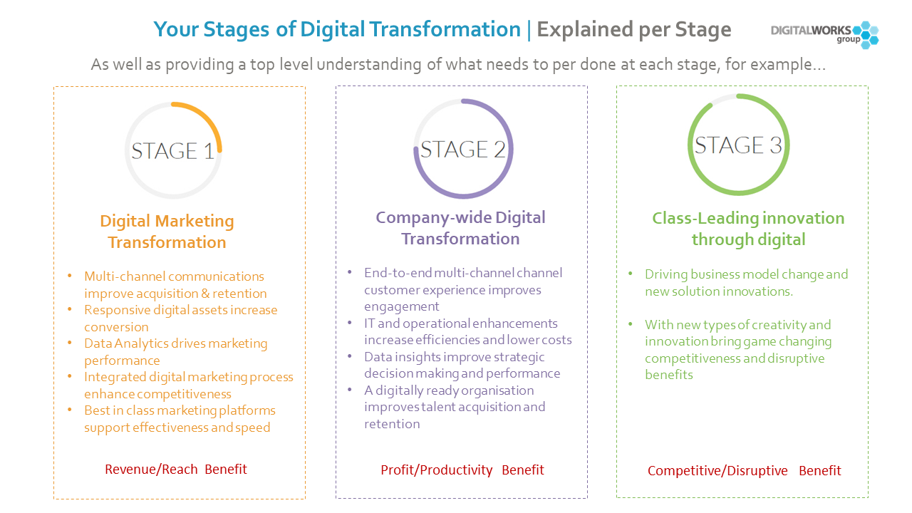 A digital change framework to drive successful digital transformation in turn the digital change framework provides the blueprint to successfully move from one stage to the next to effect change from a 360 degree view malvernweather Choice Image