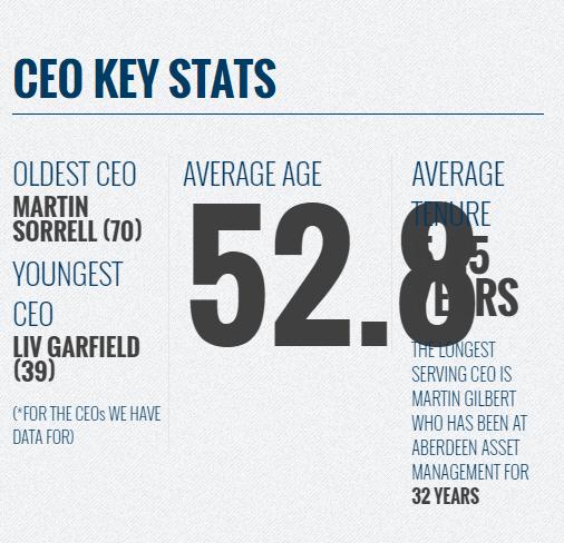 CEO key stats