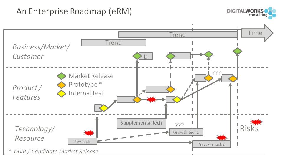 Enteprise Roadmap