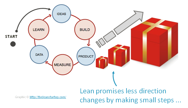 Lean Cycle