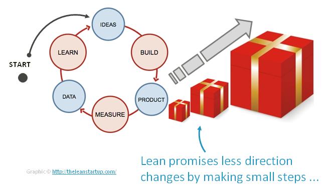 Lean Cycle