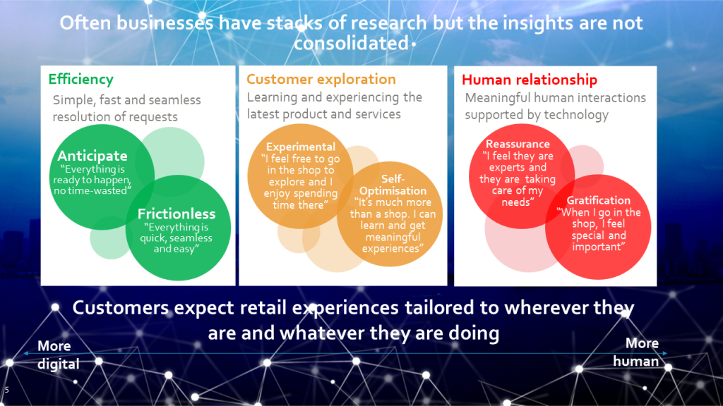 Retail transformation slide: detailing the need to consolidate insights