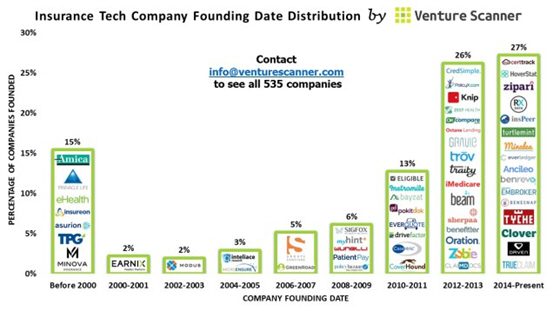 Venture Scanner insurance technology company funding date infographic