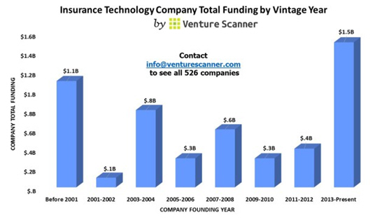 Venture Scanner insurance technology company total funding by year infographic