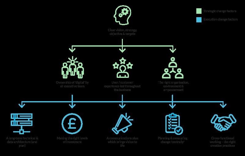 change framework schematic
