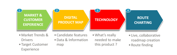 Figure 2 – Even Lean or Agile digital product development can benefit from some upfront planning
