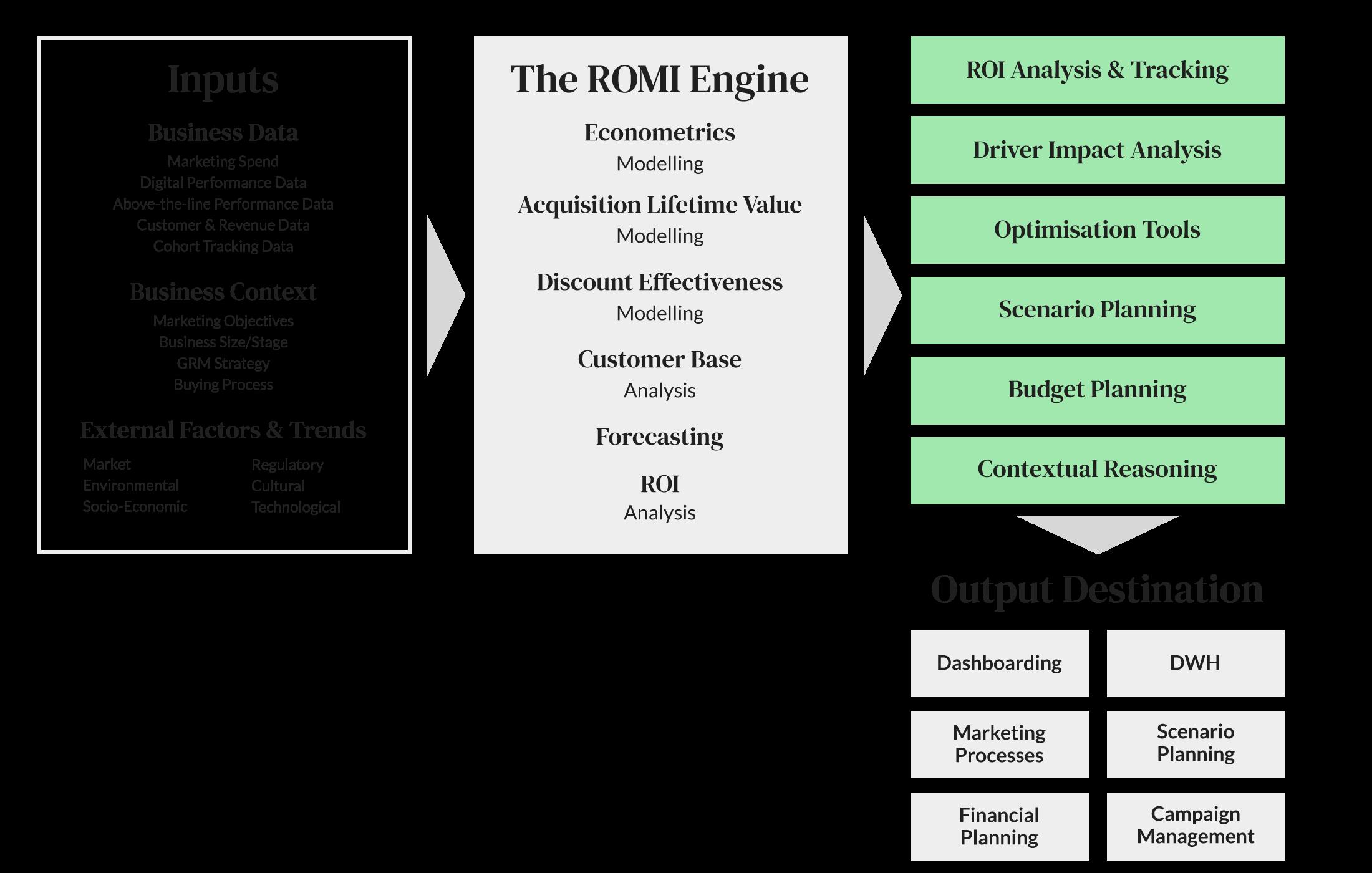 ROMI Engine
